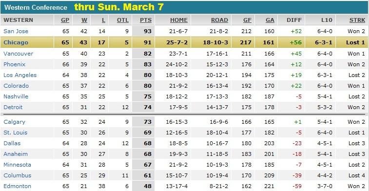3.8.10 Standings