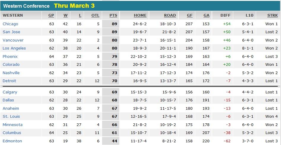 Standings 3.3.10