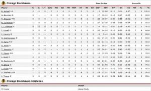 CHI-NJ Box Score 11.4.10