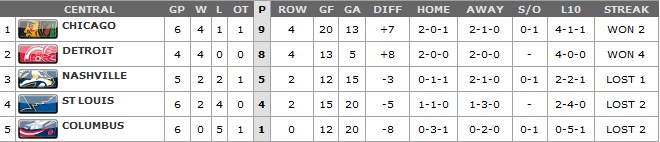 Standings.Central.10.20.11