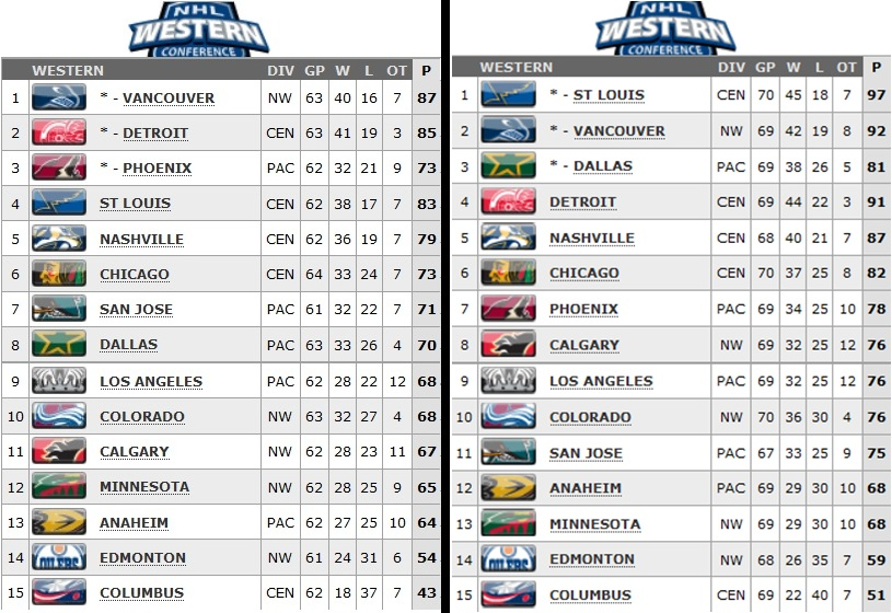 nhl standings playoffs