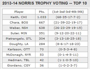 2014 Norris vote