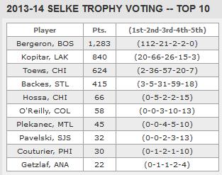 2014 Selke voting