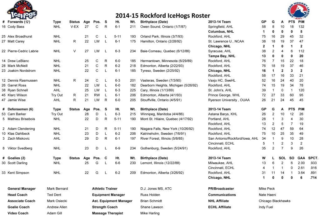 Rockford roster 10.2.14