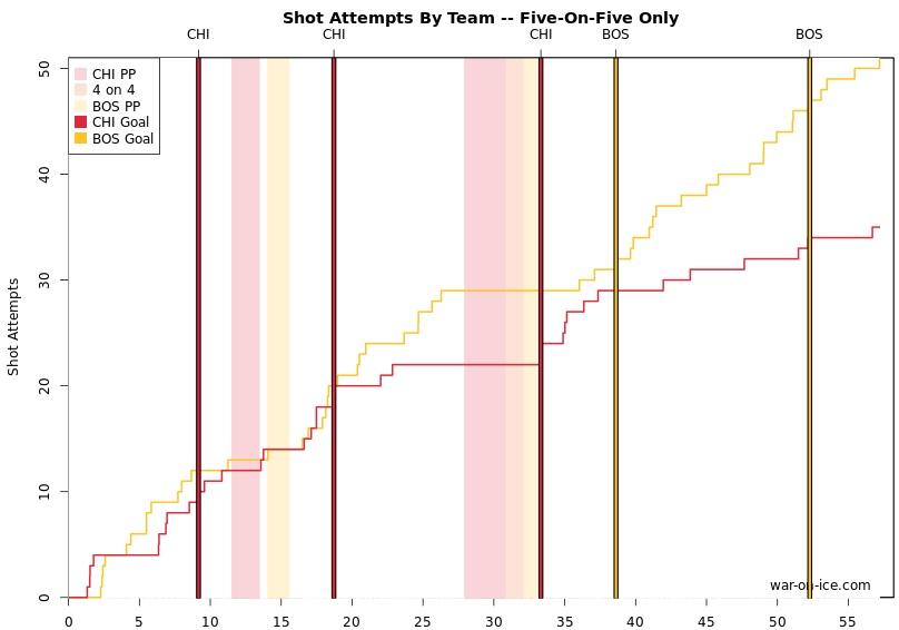 CHI BOS shots.12.11.14