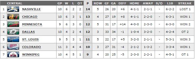 NHL Standings.11.1.14
