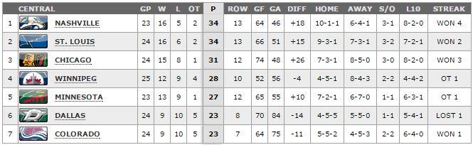 NHL Standings.11.30.14