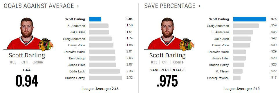 Darling NHL Leaders