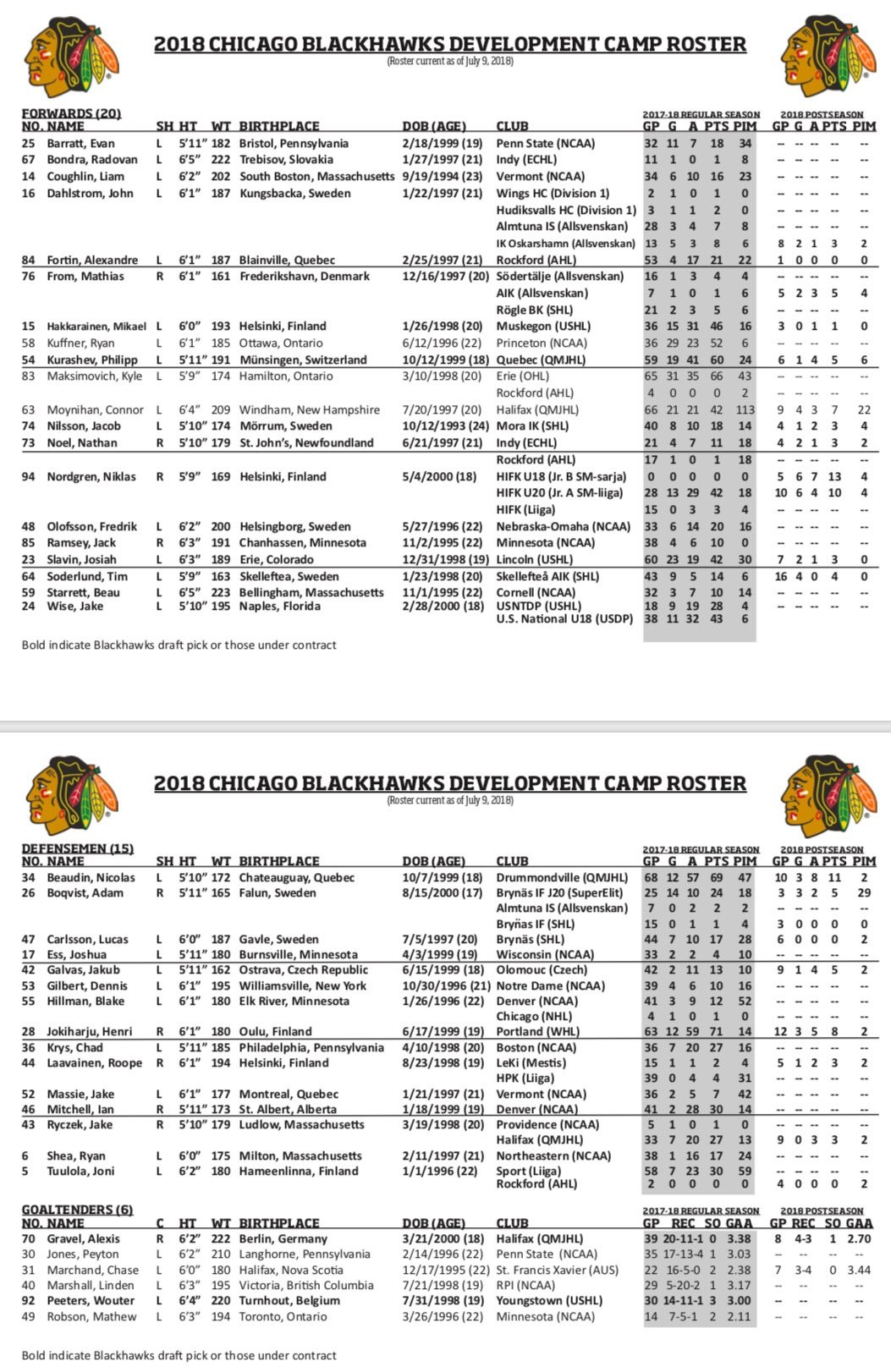 graphic relating to Blackhawks Schedule Printable referred to as Blackhawks Launch Likelihood Camp Roster Dedicated Indians